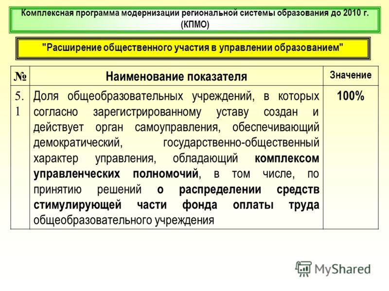 Комплексная программа модернизации региональной системы образования до 2010 г. (КПМО)