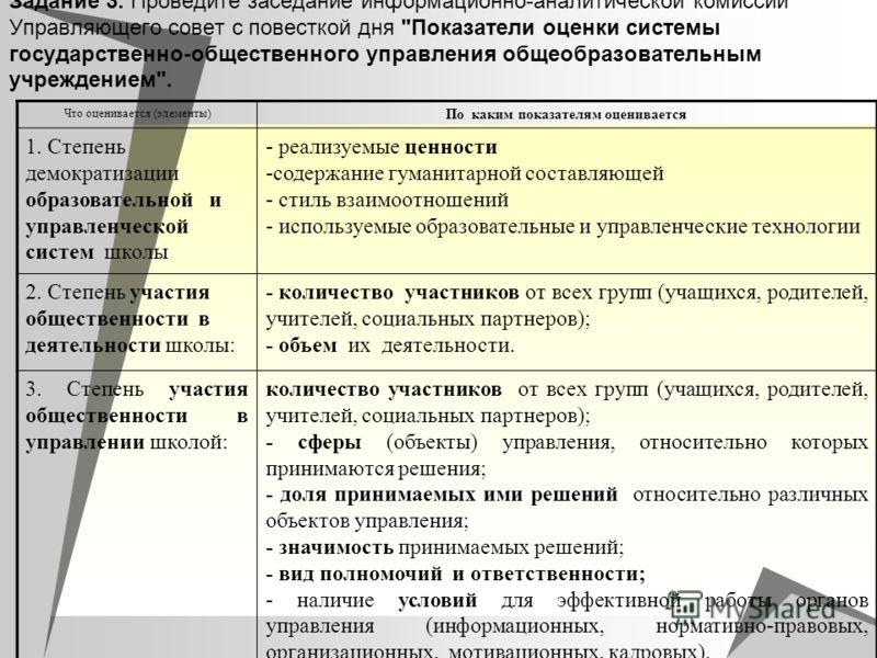 Задание 3. Проведите заседание информационно-аналитической комиссии Управляющего совет с повесткой дня