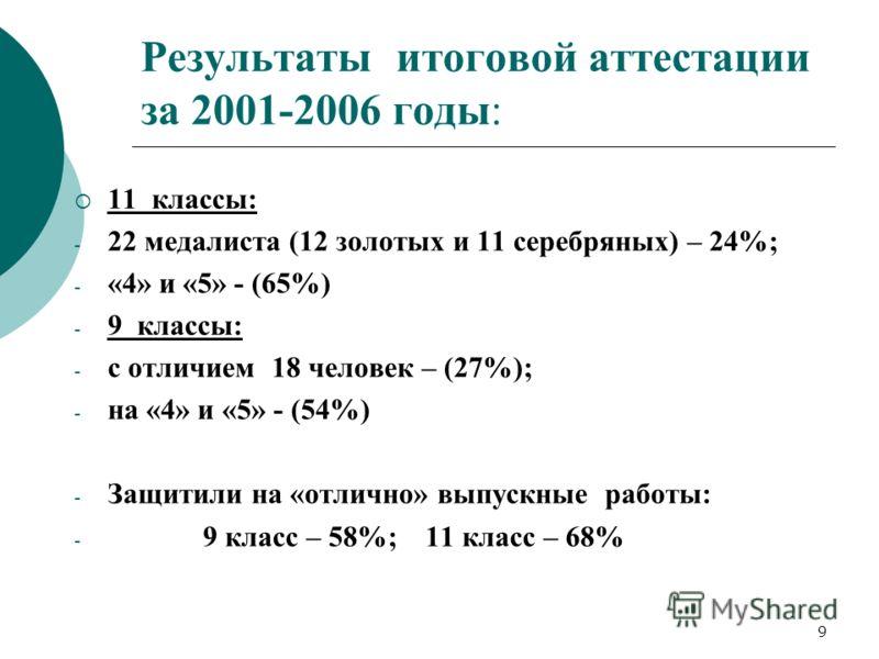 9 Результаты итоговой аттестации за 2001-2006 годы: 11 классы: - 22 медалиста (12 золотых и 11 серебряных) – 24%; - «4» и «5» - (65%) - 9 классы: - с отличием 18 человек – (27%); - на «4» и «5» - (54%) - Защитили на «отлично» выпускные работы: - 9 кл