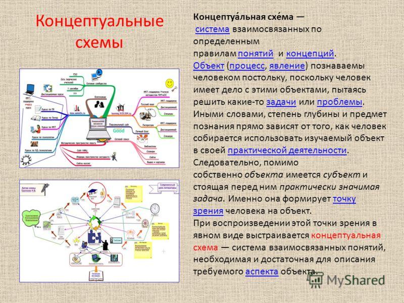 Концептуальные схемы Концептуа́льная схе́ма система взаимосвязанных по определенным правилам понятий и концепций.системапонятийконцепций ОбъектОбъект (процесс, явление) познаваемы человеком постольку, поскольку человек имеет дело с этими объектами, п