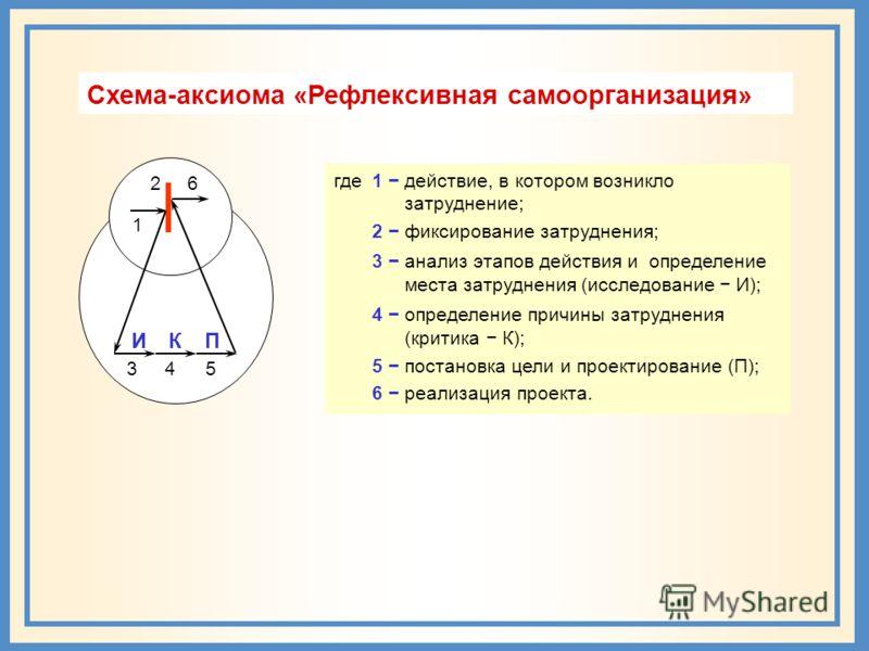 1 где 1 действие, в котором возникло затруднение; 2 фиксирование затруднения; 3 анализ этапов действия и определение места затруднения (исследование И); 4 определение причины затруднения (критика К); 5 постановка цели и проектирование (П); 6 реализац