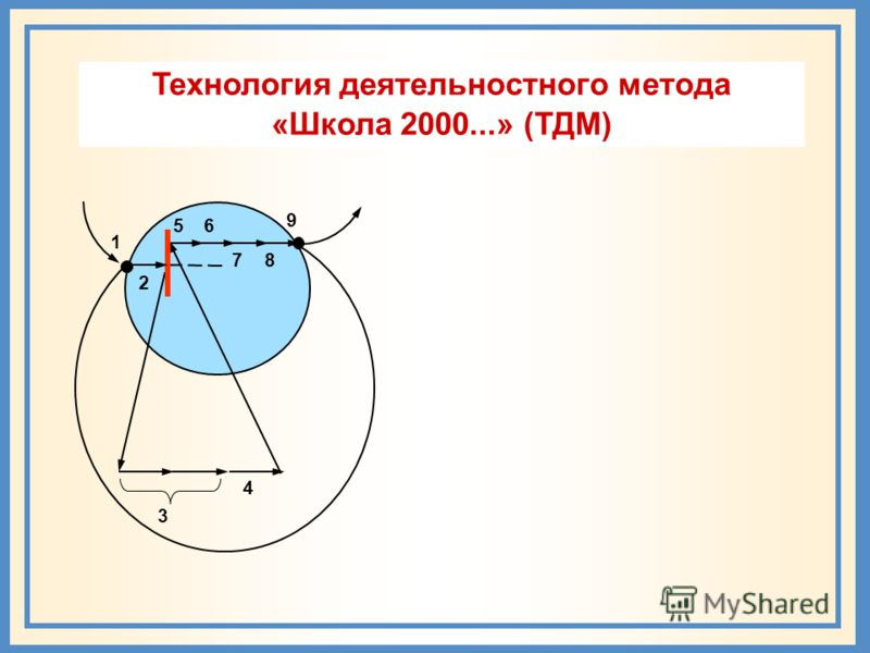 56 9 8 3 4 7 1 2 Технология деятельностного метода «Школа 2000...» (ТДМ)