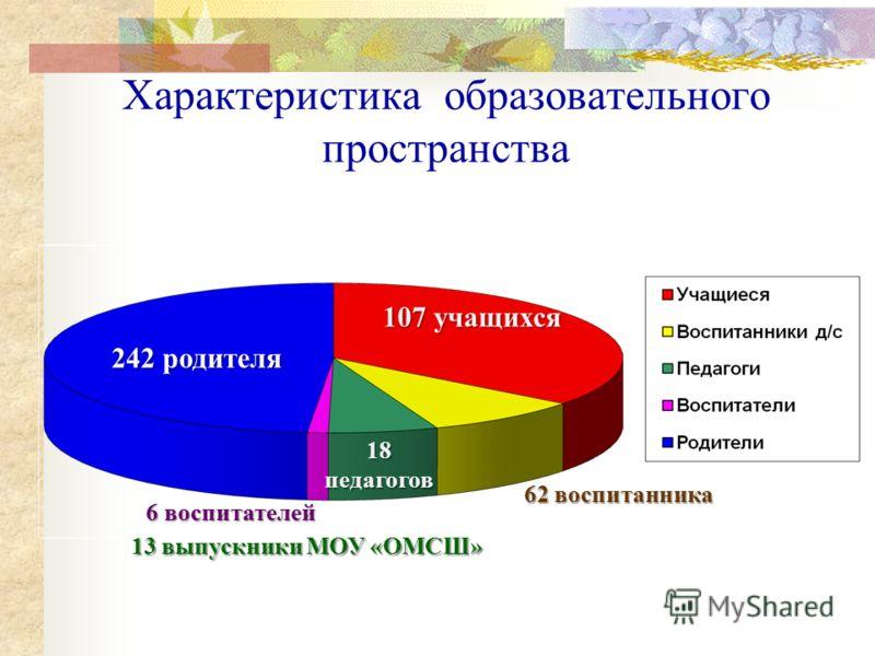 Характеристика образовательного пространства 107 учащихся 62 воспитанника 18 педагогов 6 воспитателей 242 родителя 13 выпускники МОУ «ОМСШ»