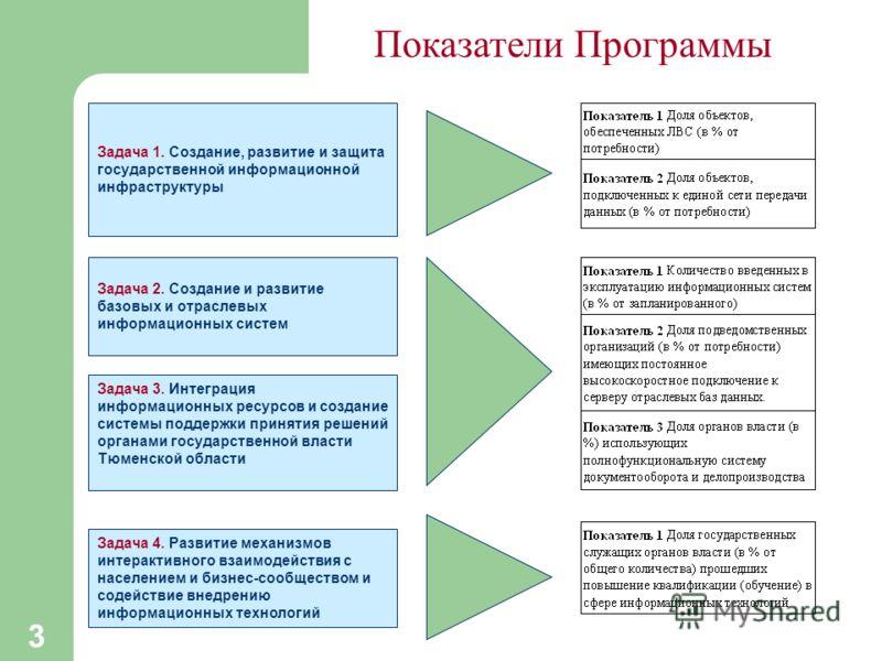 3 Показатели Программы Задача 1. Создание, развитие и защита государственной информационной инфраструктуры Задача 2. Создание и развитие базовых и отраслевых информационных систем Задача 3. Интеграция информационных ресурсов и создание системы поддер