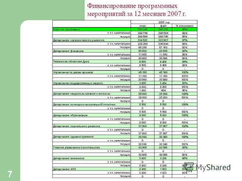 7 Финансирование программных мероприятий за 12 месяцев 2007 г.