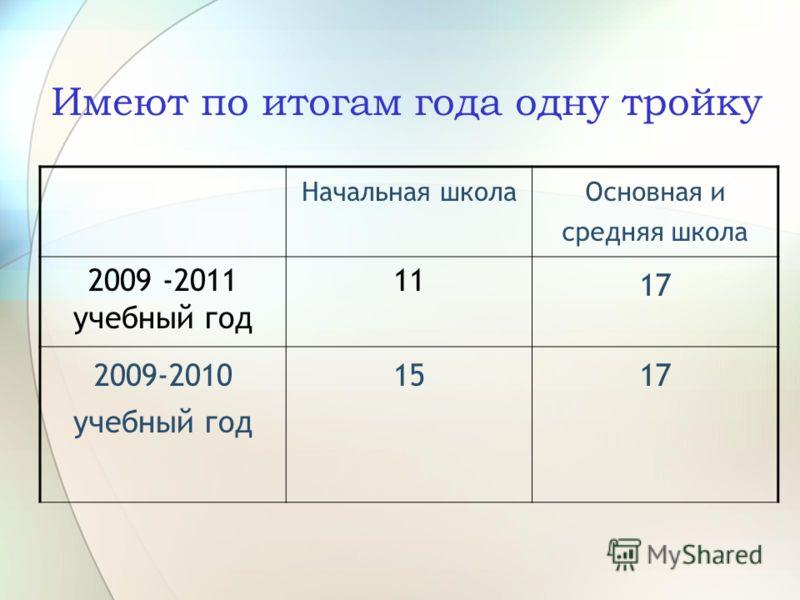 Имеют по итогам года одну тройку Начальная школа Основная и средняя школа 2009 -2011 учебный год 11 17 2009-2010 учебный год 1517