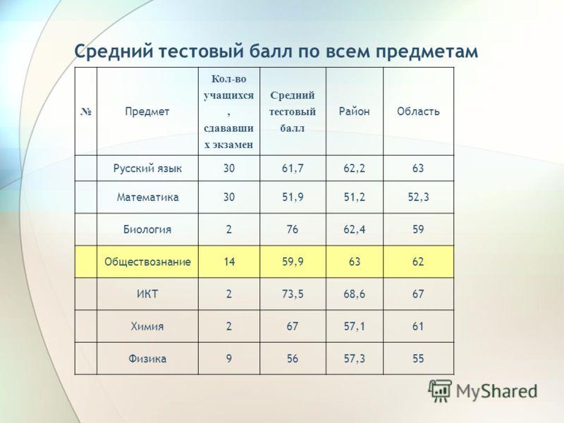 Средний тестовый балл по всем предметам Предмет Кол-во учащихся, сдававши х экзамен Средний тестовый балл РайонОбласть Русский язык3061,762,263 Математика3051,951,252,3 Биология27662,459 Обществознание1459,96362 ИКТ273,568,667 Химия26757,161 Физика95