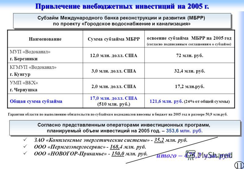 Привлечение внебюджетных инвестиций на 2005 г. НаименованиеСумма субзайма МБРР освоение субзайма МБРР на 2005 год (согласно подписанным соглашениям о субзайме) МУП «Водоканал» г. Березники 12,0 млн. долл. США72 млн. руб. КГМУП «Водоканал» г. Кунгур 3