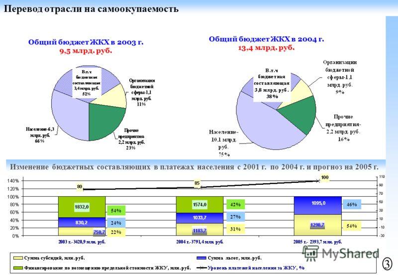Общий бюджет ЖКХ в 2003 г. 9,5 млрд. руб. Общий бюджет ЖКХ в 2004 г. 13,4 млрд. руб. Изменение бюджетных составляющих в платежах населения с 2001 г. по 2004 г. и прогноз на 2005 г. 22% 24% 54% 31% 27% 46%42% Перевод отрасли на самоокупаемость 3