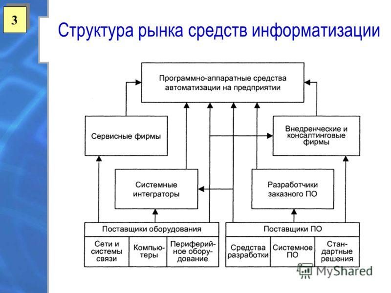 3 3 Структура рынка средств информатизации