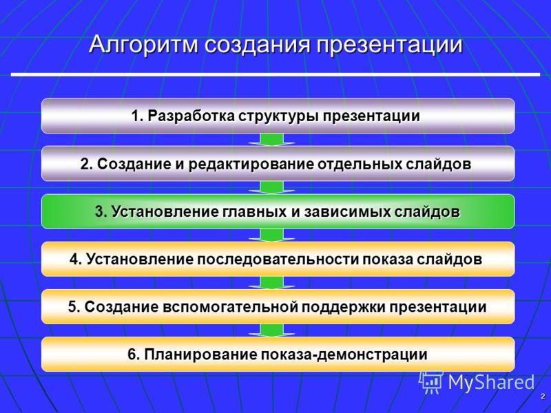 2 Алгоритм создания презентации Разработка структуры презентации 1. Разработка структуры презентации Создание и редактирование отдельных слайдов 2. Создание и редактирование отдельных слайдов Установление последовательности показа слайдов 4. Установл