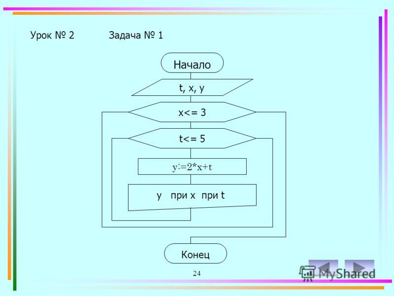 23 Урок 2Задача 1 Вычислить уравнение у=2х+t при всех значениях х от 1,5 до 3 с шагом 0,5 и t от 1 до 5 с шагом 2. Записать ответ в виде таблицы всех значений уравнения.