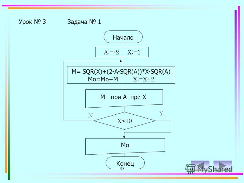 32 Вычислить: M=X 2 +(2-A-A 2 )X-A 2 при A=-2 и X=[1;10], шаг 2. Просчитать все значения уравнения, через пробел вывести общий результат уравнения. Урок 3Задача 1