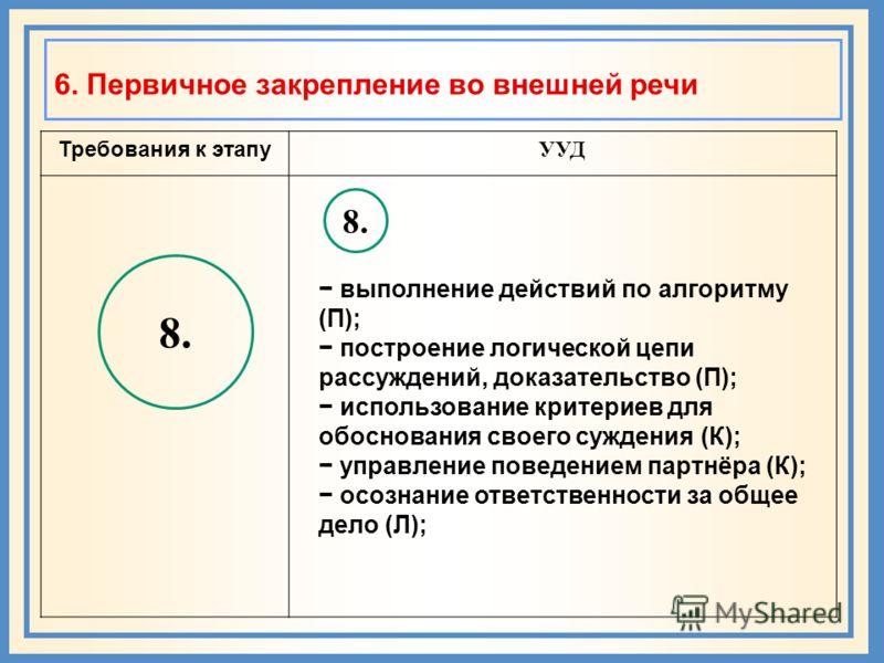 6. Первичное закрепление во внешней речи Требования к этапу УУД 8. выполнение действий по алгоритму (П); построение логической цепи рассуждений, доказательство (П); использование критериев для обоснования своего суждения (К); управление поведением па
