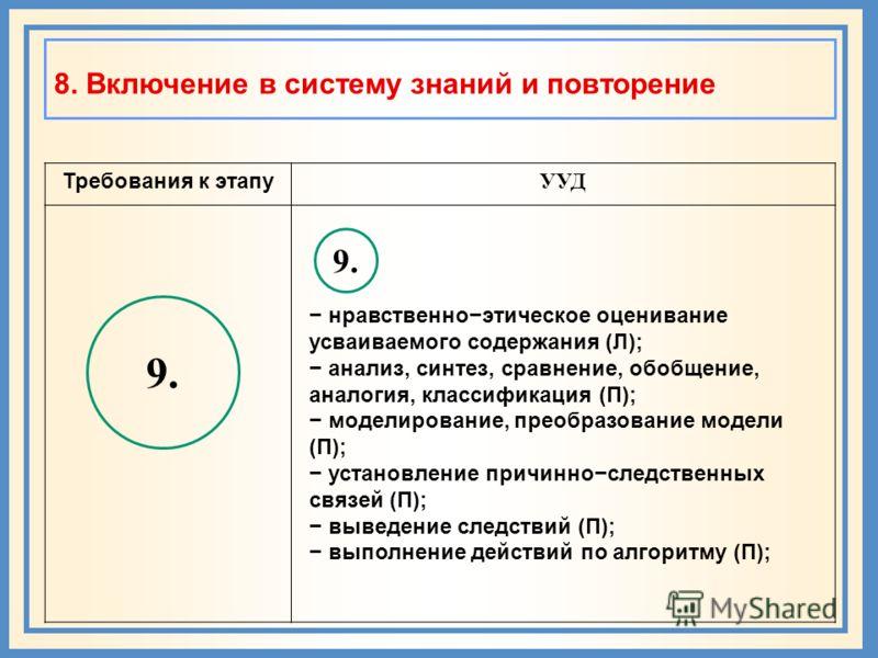 8. Включение в систему знаний и повторение Требования к этапу УУД 9. нравственноэтическое оценивание усваиваемого содержания (Л); анализ, синтез, сравнение, обобщение, аналогия, классификация (П); моделирование, преобразование модели (П); установлени