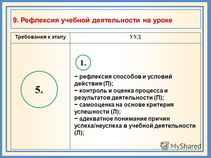 9. Рефлексия учебной деятельности на уроке Требования к этапу УУД 5. 1. рефлексия способов и условий действия (П); контроль и оценка процесса и результатов деятельности (П); самооценка на основе критерия успешности (Л); адекватное понимание причин ус