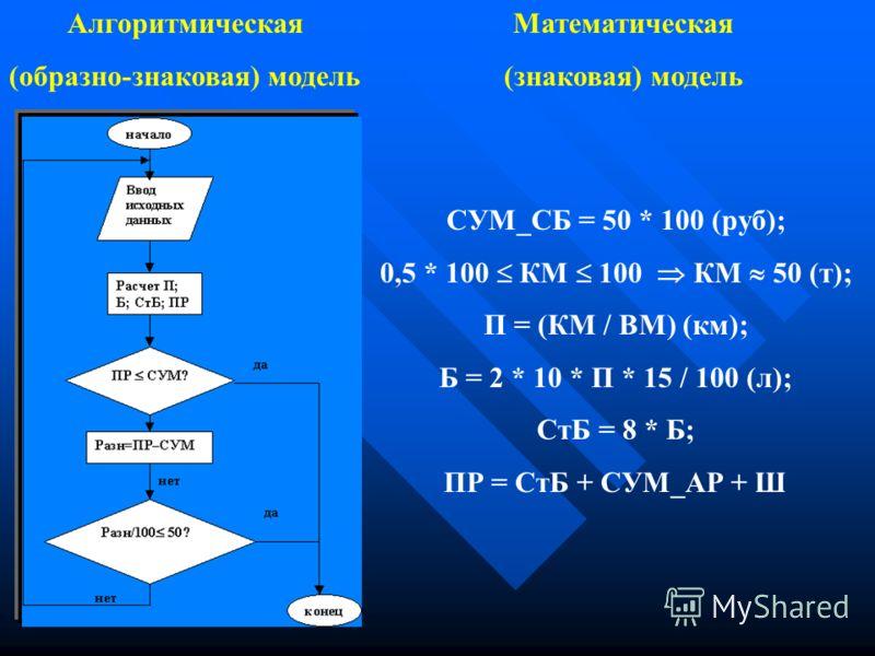 Алгоритмическая (образно-знаковая) модель СУМ_СБ = 50 * 100 (руб); 0,5 * 100 КМ 100 КМ 50 (т); П = (КМ / ВМ) (км); Б = 2 * 10 * П * 15 / 100 (л); СтБ = 8 * Б; ПР = СтБ + СУМ_АР + Ш Математическая (знаковая) модель
