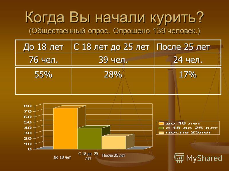 Когда Вы начали курить? (Общественный опрос. Опрошено 139 человек.) До 18 лет С 18 лет до 25 лет После 25 лет 76 чел. 76 чел. 39 чел. 39 чел. 24 чел. 24 чел. До 18 лет С 18 до 25 лет После 25 лет 55% 55% 28% 28% 17% 17%