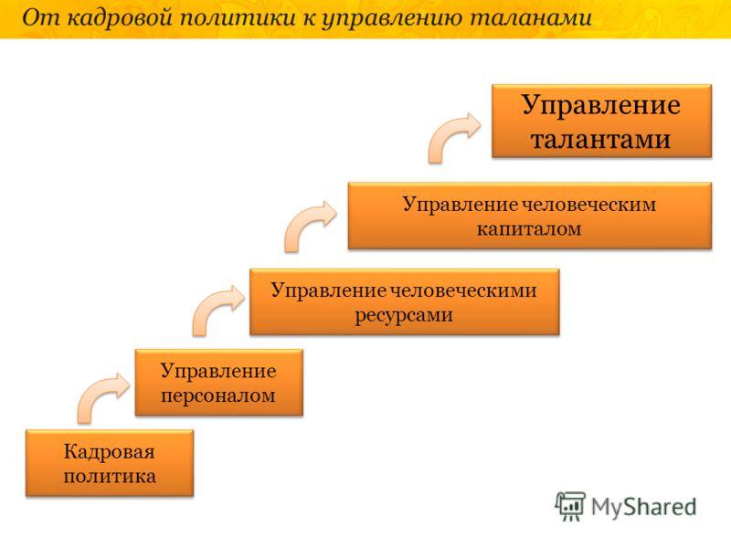 От кадровой политики к управлению таланами Кадровая политика Управление персоналом Управление человеческими ресурсами Управление человеческим капиталом Управление талантами