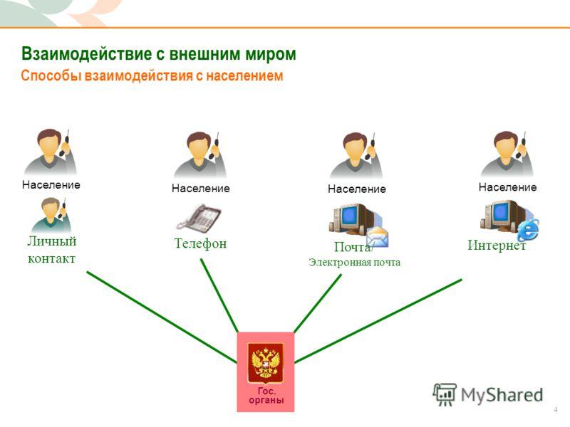 4 Взаимодействие с внешним миром Способы взаимодействия с населением Гос. органы Население Телефон Почта/ Электронная почта Интернет Личный контакт
