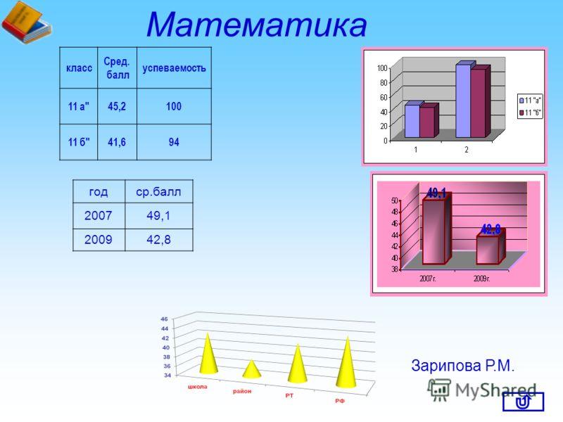 класс Сред. балл успеваемость 11 а45,2100 11 б41,694 Математика годср.балл 200749,1 200942,8 Зарипова Р.М.