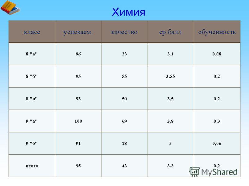 Химия классуспеваем.качествоср.баллобученность 8 а96233,10,08 8 б95553,550,2 8 в93503,50,2 9 а100693,80,3 9 б911830,06 итого95433,30,2