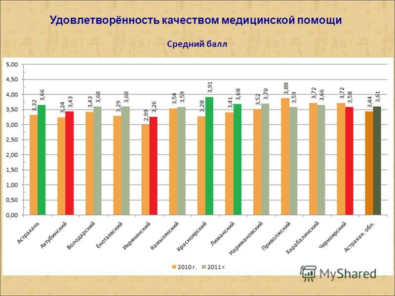 Удовлетворённость качеством медицинской помощи Средний балл
