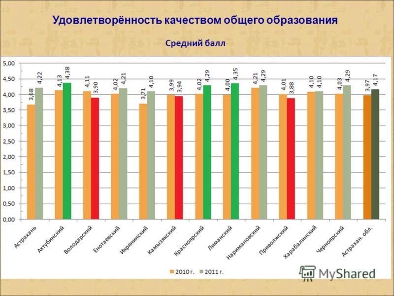 Удовлетворённость качеством общего образования Средний балл