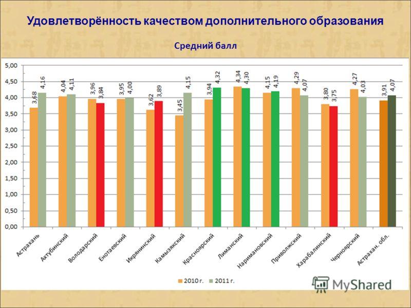 Удовлетворённость качеством дополнительного образования Средний балл