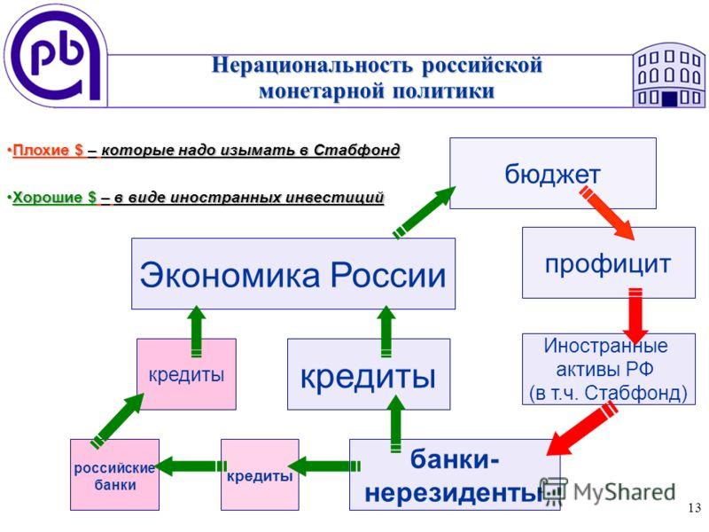 13 Нерациональность российской монетарной политики кредиты Экономика России кредиты банки- нерезиденты Иностранные активы РФ (в т.ч. Стабфонд) профицит бюджет российские банки кредиты Плохие $ – которые надо изымать в СтабфондПлохие $ – которые надо