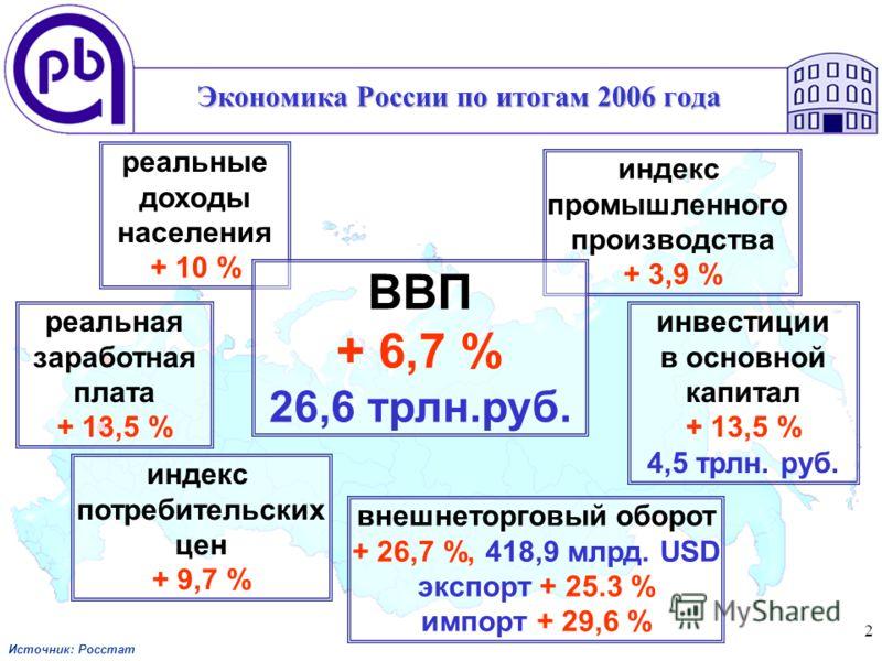 2 Экономика России по итогам 2006 года реальная заработная плата + 13,5 % реальные доходы населения + 10 % индекс потребительских цен + 9,7 % инвестиции в основной капитал + 13,5 % 4,5 трлн. руб. индекс промышленного производства + 3,9 % внешнеторгов