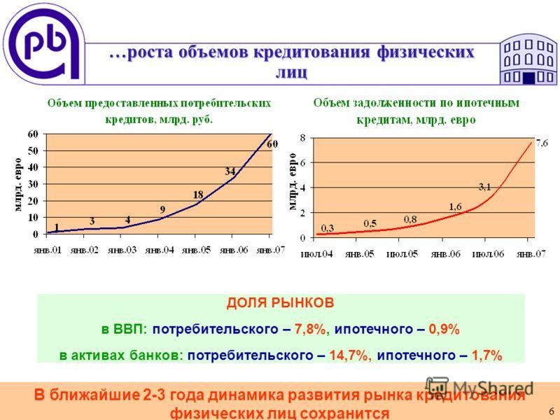 6 В ближайшие 2-3 года динамика развития рынка кредитования физических лиц сохранится …роста объемов кредитования физических лиц 6 ДОЛЯ РЫНКОВ в ВВП: потребительского – 7,8%, ипотечного – 0,9% в активах банков: потребительского – 14,7%, ипотечного –