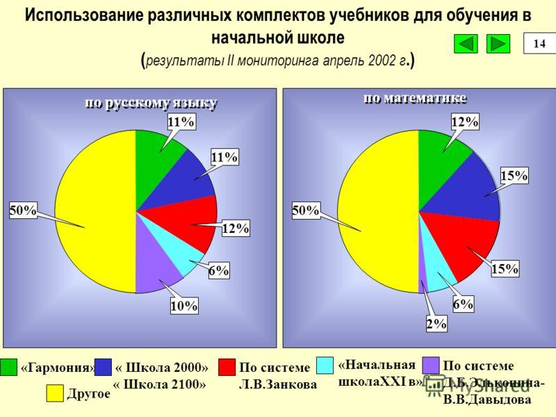 11%23%65,5% Математика 20%28%52% Русский язык Низкий 1-5 балов Средний 6-7 балов Высокий 8-10 баллов Уровень обученностиУчебный предмет Уровень успешности обучения первоклассников в среднем по стране достаточно высок 13