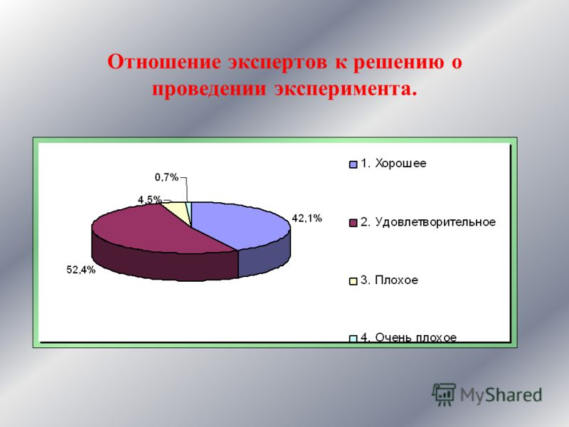 Мнение экспертов о положении дел в системе общего образования в России Успешное проведение эксперимента зависит от состояния дел в системе общего образования в России. Очевидно,что хорошее состояние дел- способствует успеху