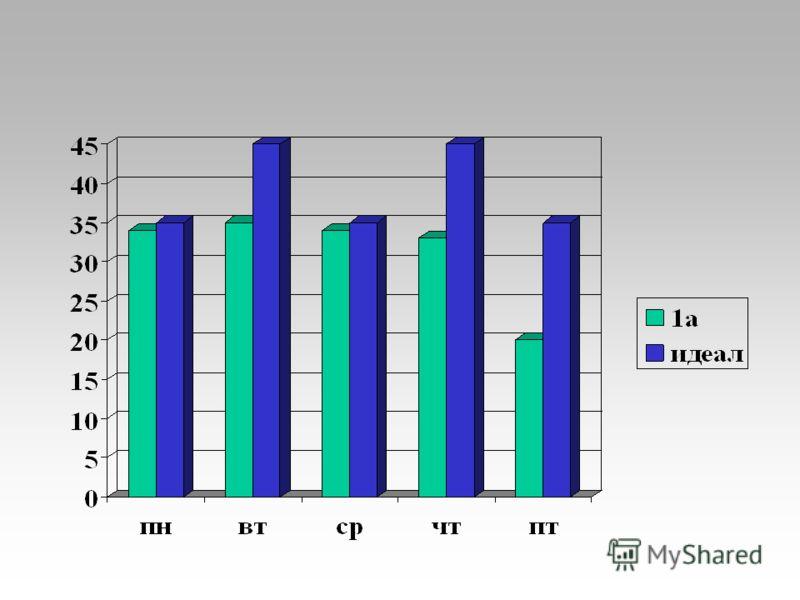 Максимально допустимое количество часов в неделю при разной её продолжительности Классы Максимально допустимая недельная нагрузка в часах при 6-дневной неделепри 5-дневной неделе 3-летняя начальная школа 1-32522 4-летняя начальная школа 12220 2-42522