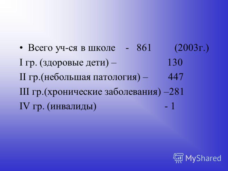 III м. – патология ЦНС по школе – 67 уч-ся (7,8%) IV м. – дефицит веса Уч-ся 8,9,10,11кл. – 67 уч-ся (7.8%)