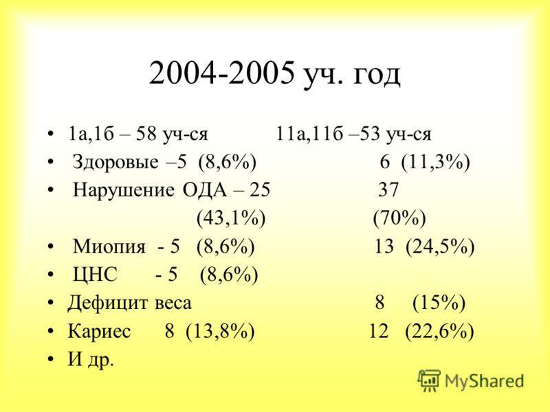 Всего уч-ся в школе - 861 (2003г.) I гр. (здоровые дети) – 130 II гр.(небольшая патология) – 447 III гр.(хронические заболевания) –281 IV гр. (инвалиды) - 1