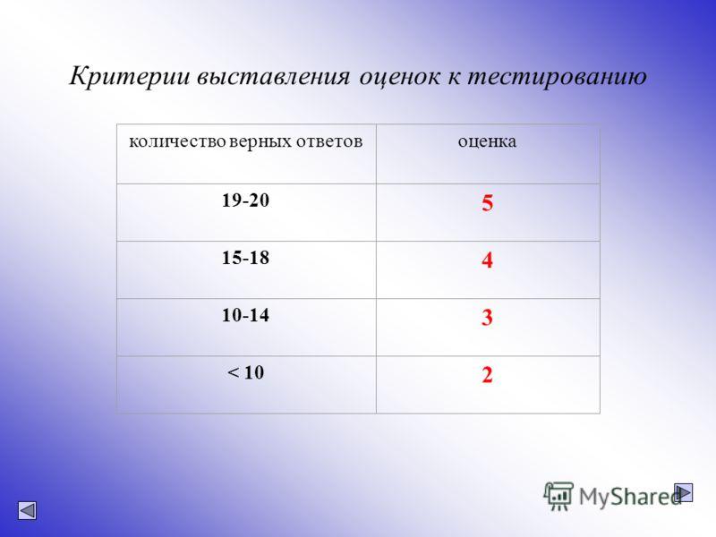 Критерии выставления оценок к тестированию количество верных ответовоценка 19-20 5 15-18 4 10-14 3 < 10 2