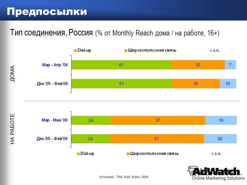 online marketing solutions Предпосылки Тип соединения, Россия (% от Monthly Reach дома / на работе, 16+) ДОМА НА РАБОТЕ Источник: TNS Web Index 2006