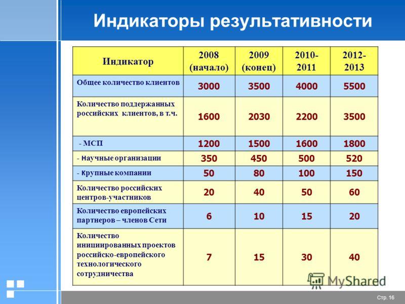 Стр. 16 Индикаторы результативности Индикатор 2008 (начало) 2009 (конец) 2010- 2011 2012- 2013 Общее количество клиентов 3000350040005500 Количество поддержанных российских клиентов, в т.ч. 1600203022003500 - МСП 1200150016001800 - н аучные организац