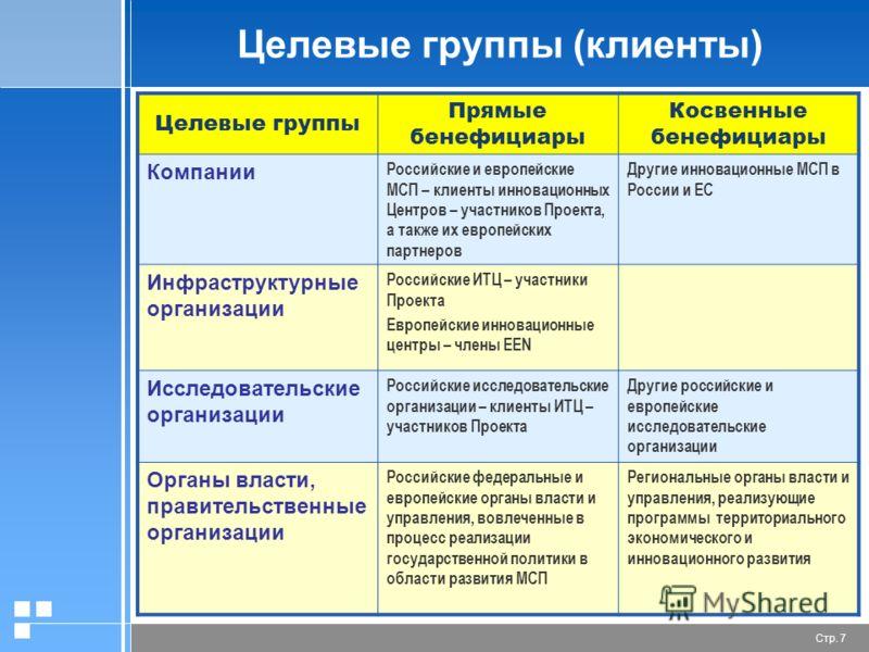Стр. 7 Целевые группы (клиенты) Целевые группы Прямые бенефициары Косвенные бенефициары Компании Российские и европейские МСП – клиенты инновационных Центров – участников Проекта, а также их европейских партнеров Другие инновационные МСП в России и Е