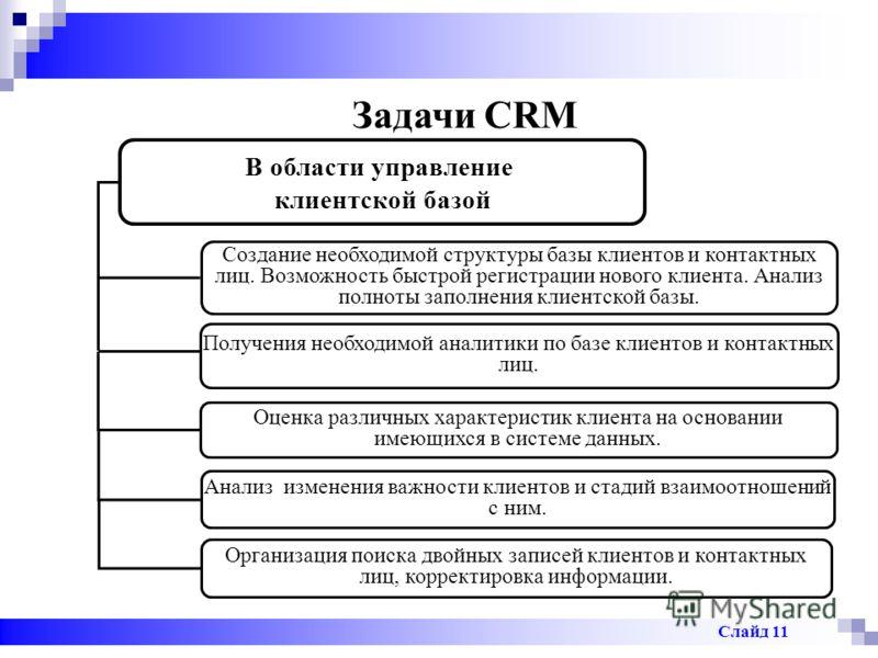 Задачи CRM В области управление клиентской базой Создание необходимой структуры базы клиентов и контактных лиц. Возможность быстрой регистрации нового клиента. Анализ полноты заполнения клиентской базы. Получения необходимой аналитики по базе клиенто