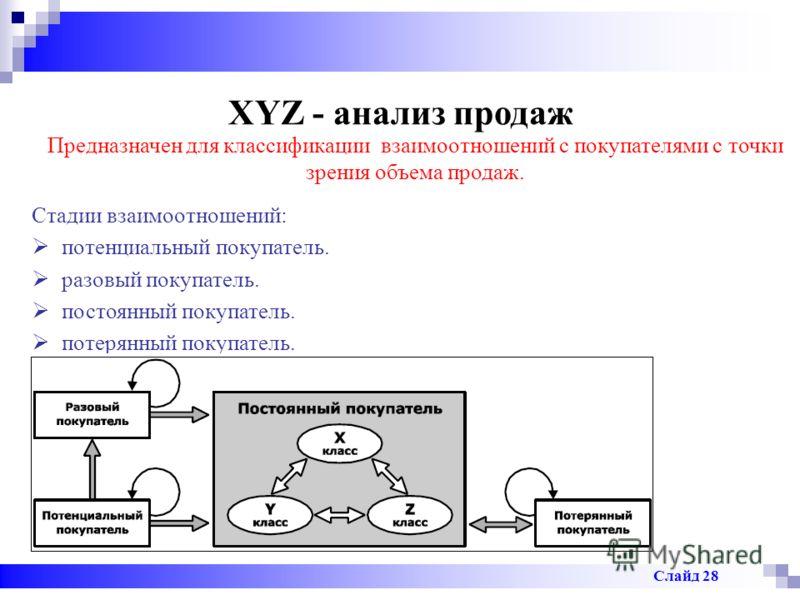 XYZ - анализ продаж Предназначен для классификации взаимоотношений с покупателями с точки зрения объема продаж. Стадии взаимоотношений: потенциальный покупатель. разовый покупатель. постоянный покупатель. потерянный покупатель. Слайд 28