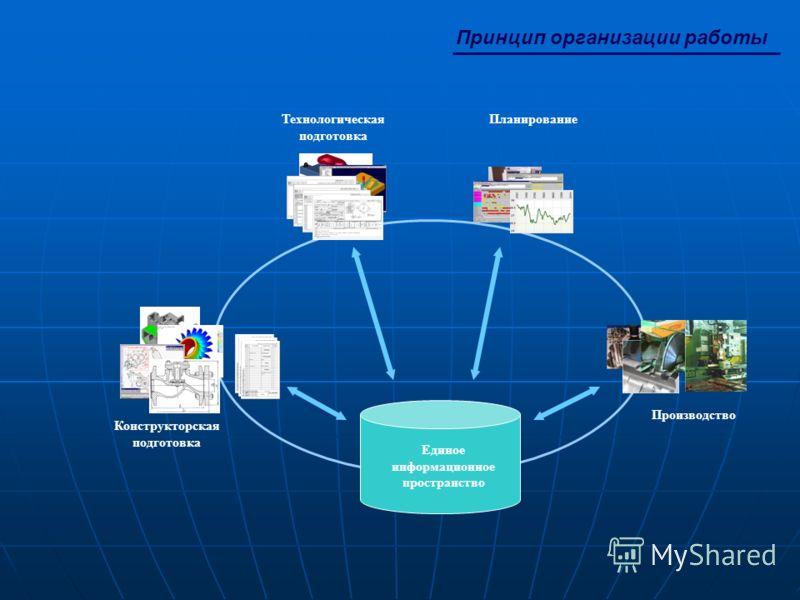 Принцип организации работы Конструкторская подготовка ПланированиеТехнологическая подготовка Производство Единое информационное пространство
