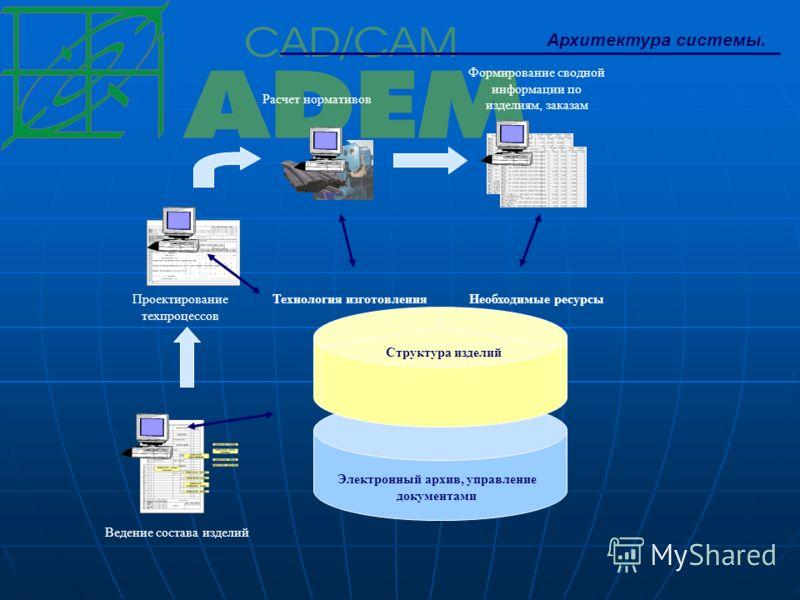 Архитектура системы. Структура изделий Технология изготовленияНеобходимые ресурсы Электронный архив, управление документами Ведение состава изделий Проектирование техпроцессов Расчет нормативов Формирование сводной информации по изделиям, заказам