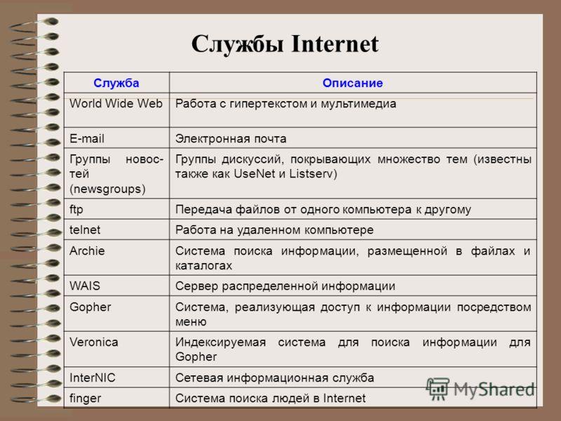 Службы Internet СлужбаОписание World Wide WebРабота с гипертекстом и мультимедиа E-mailЭлектронная почта Группы новос тей (newsgroups) Группы дискуссий, покрывающих множество тем (известны также как UseNet и Listserv) ftpПередача файлов от одного ко