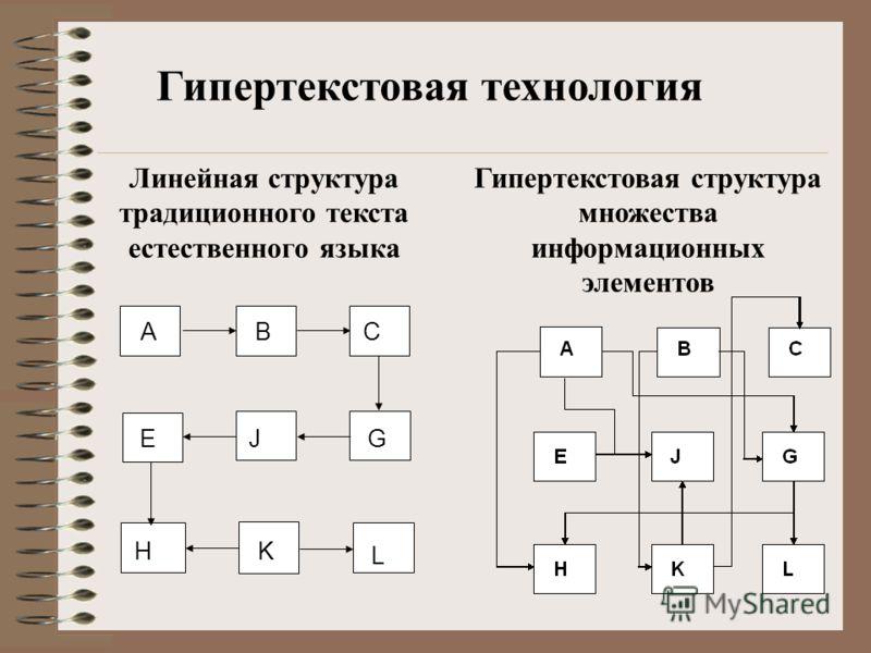 HK L A E B J C G Линейная структура традиционного текста естественного языка Гипертекстовая структура множества информационных элементов Гипертекстовая технология