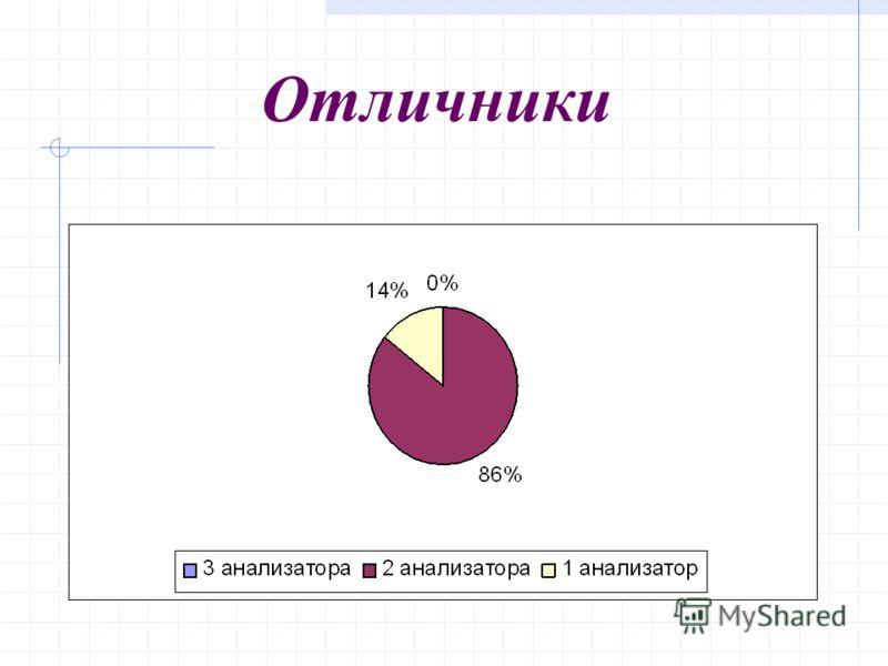 Количество используемых анализаторов у различных категорий учащихся.