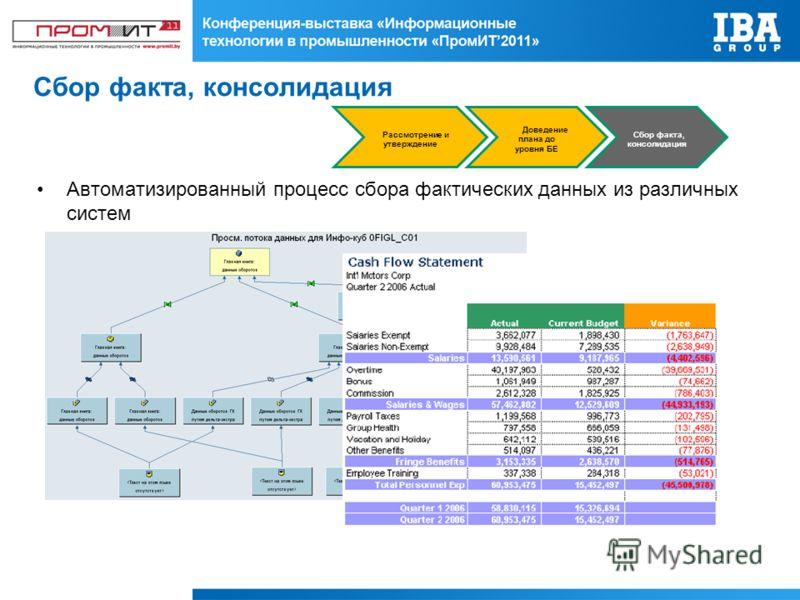 Автоматизированный процесс сбора фактических данных из различных систем Рассмотрение и утверждение Доведение плана до уровня БЕ Сбор факта, консолидация