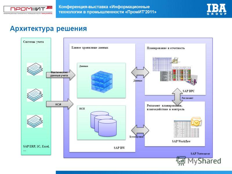 Архитектура решения SAP Netweaver SAP BPC SAP BW SAP Workflow Системы учета Единое хранилище данных Планирование и отчетность Регламент планирования, взаимодействие и контроль Данные НСИ SAP ERP, 1C, Excel, … Фактические данные учета НСИ Данные Блоки